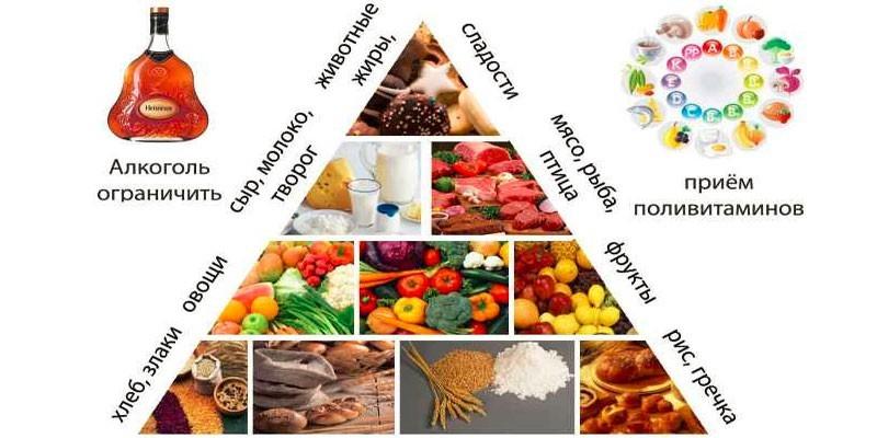 Питание при псориазе на каждый день