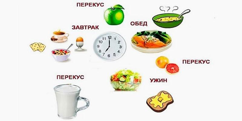 Основные приемы пищи