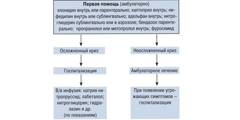 Медицинские действия, схема