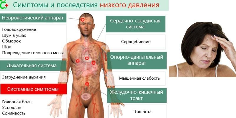 Симптомы и последствия низкого артериального давления