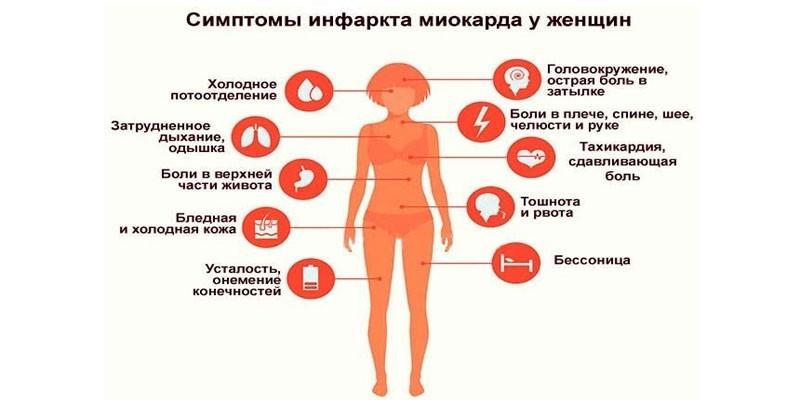 Первые признаки инфаркта миокарда у женщин