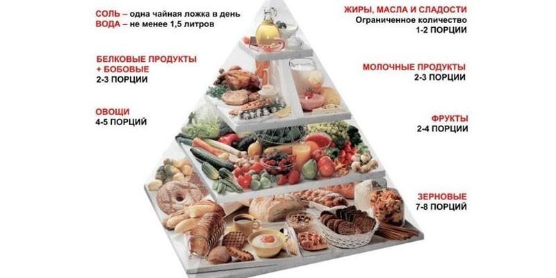 Пирамида питания при диабете 2 типа