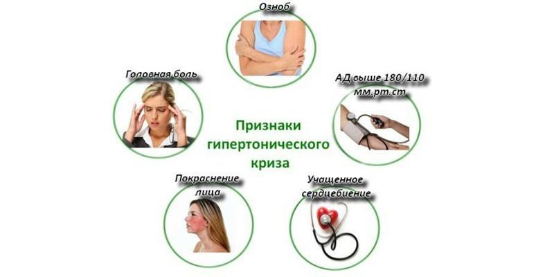 Симптомы при гипертоническом кризе