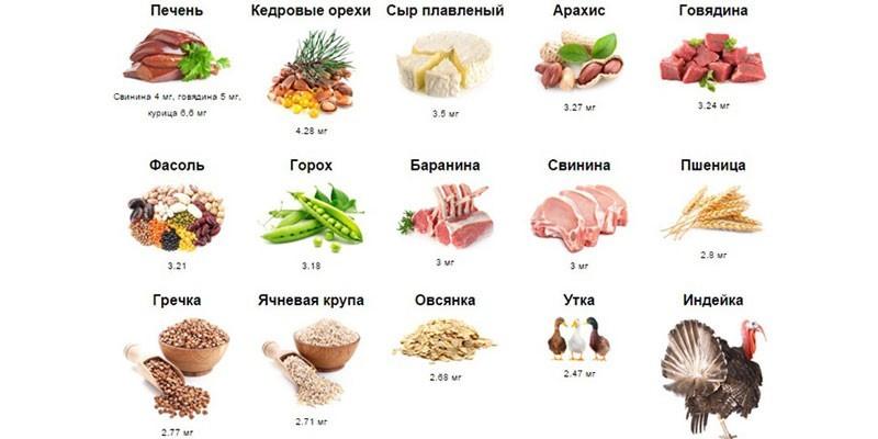 Повышающие потенцию продукты питания