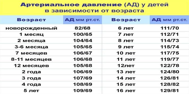 Таблица допустимых значений по возрасту