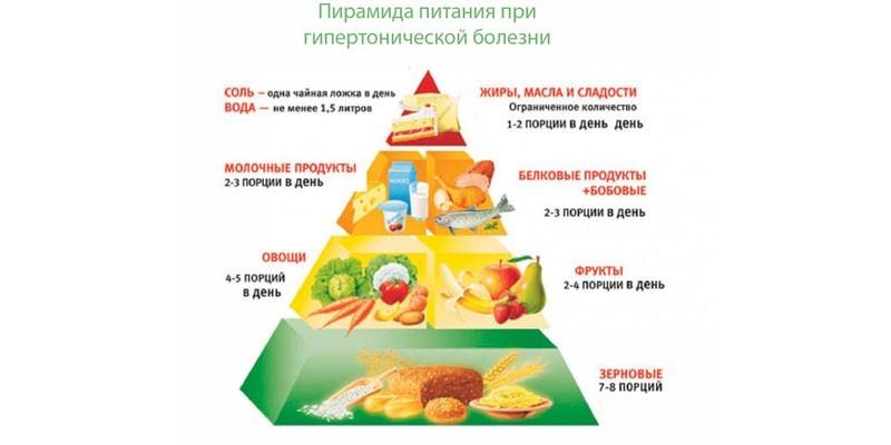 Пирамида питания при гипертонии
