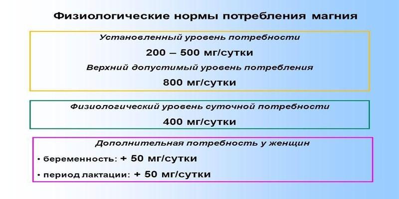 Нормы потребления магния