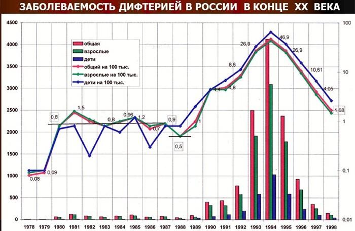Заболеваемость дифтерией в России в конце 20 века