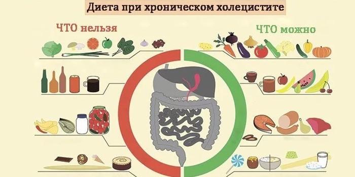 Рекомендованная диета