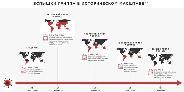 Вспышки гриппа в историческом масштабе