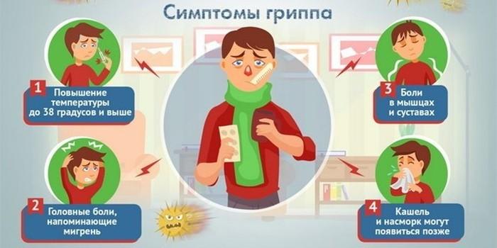 Симптоматика гриппа у ребенка