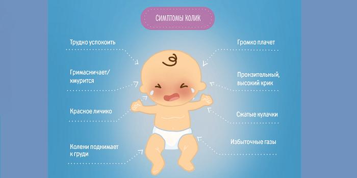 Симптомы колик у ребенка