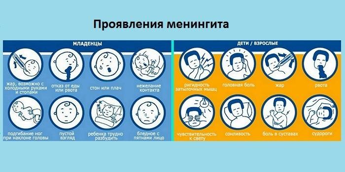 Проявления менингита