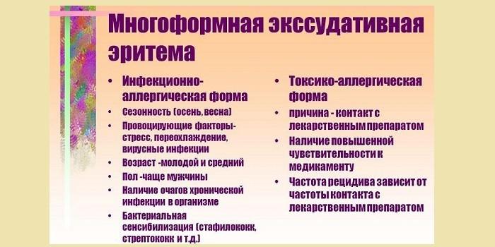 Причины многоформной экссудативной