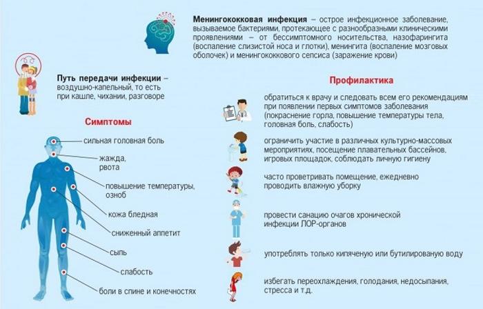 Профилактика менингококковой инфекции