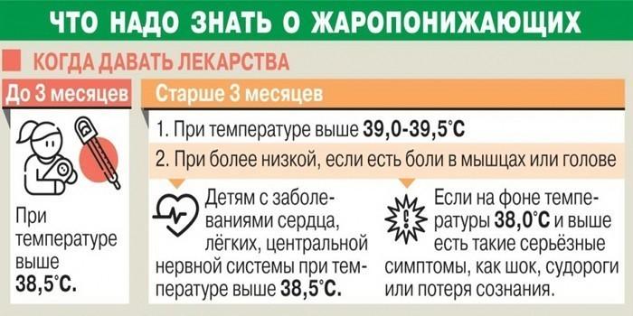 Что надо знать о жаропонижающих