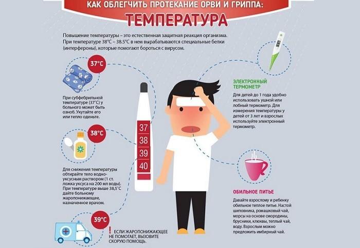 Лихорадка при гриппе и ОРВИ