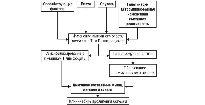 Причины дерматомиозита