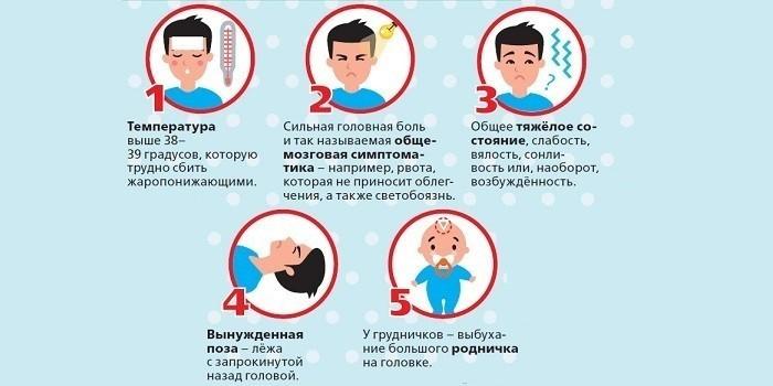 Признаки грибкового менингита