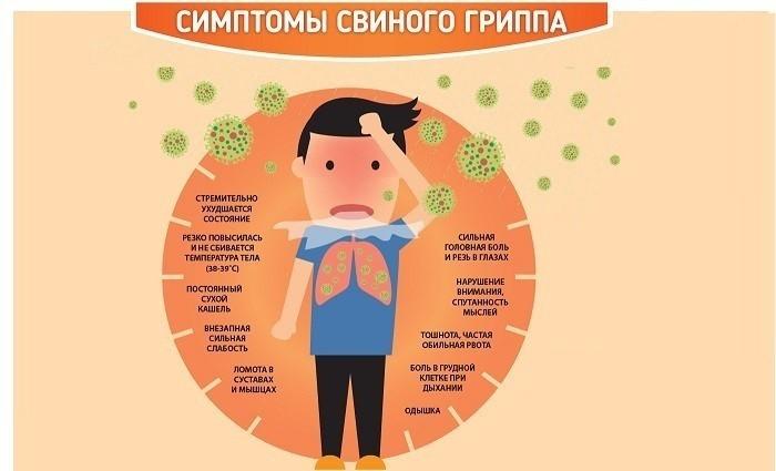 Симптомы вируса А(H1N1)