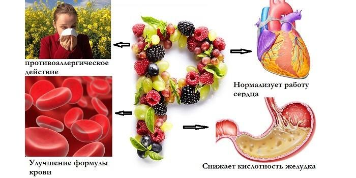 Противоаллергическое действие и улучшение формулы крови
