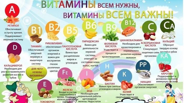 Важные витамины для детей