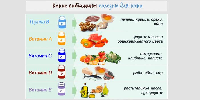 Витамины при кожных болезнях