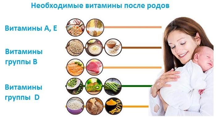 Необходимые витамины после родов