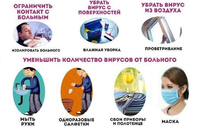 Меры профилактики и гигиены