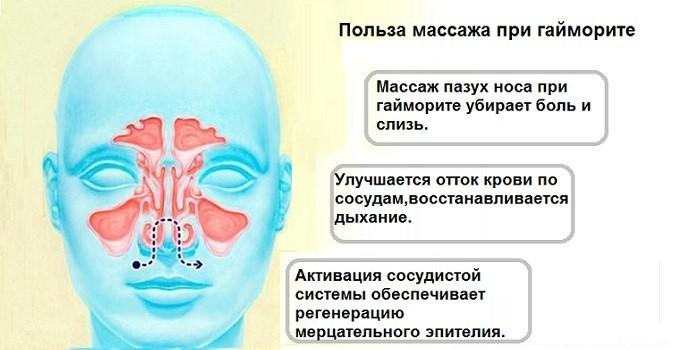 Эффективность массажа для лечения