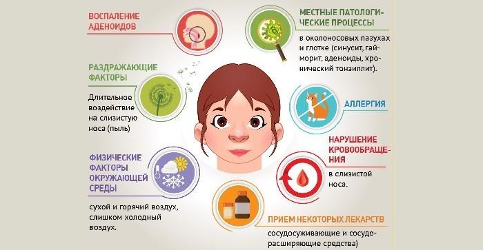 Причины насморка
