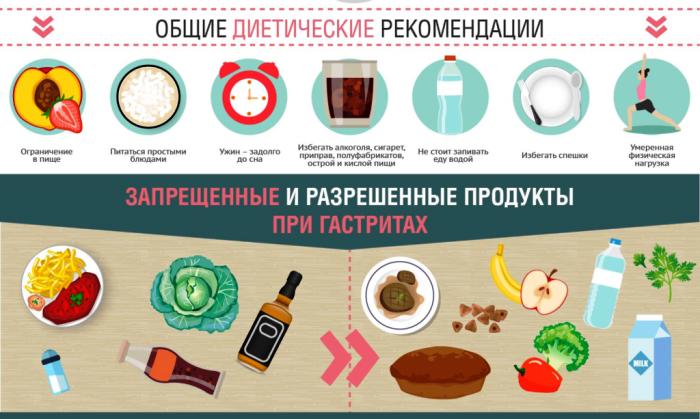 Принципы питания во время лечения