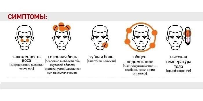Симптомы острой формы