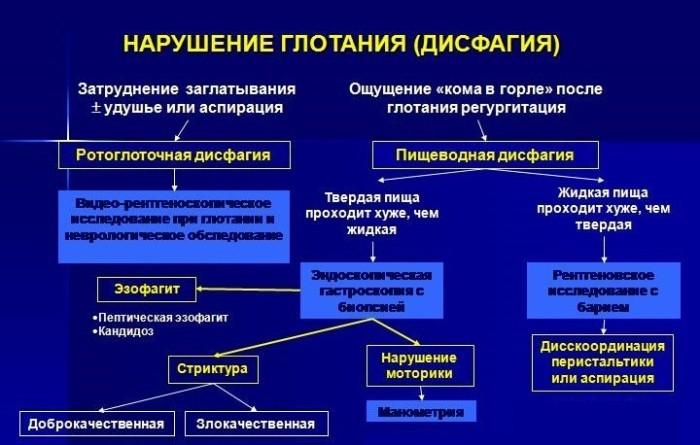 Виды дисфагии