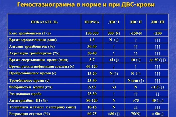 Показатели нормы и при ДВС-крови