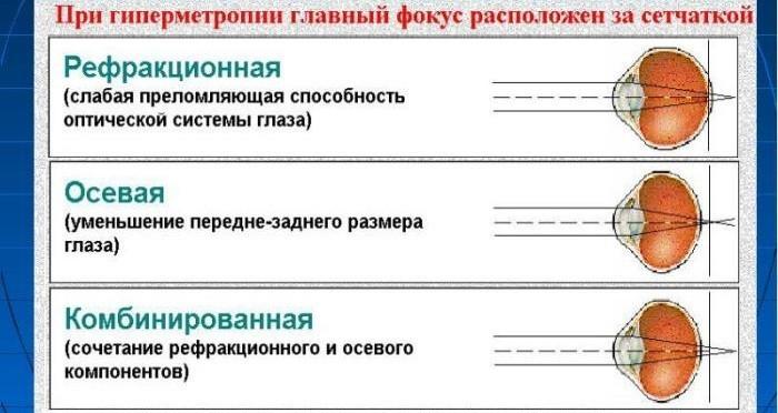 Классификация по механизму развития