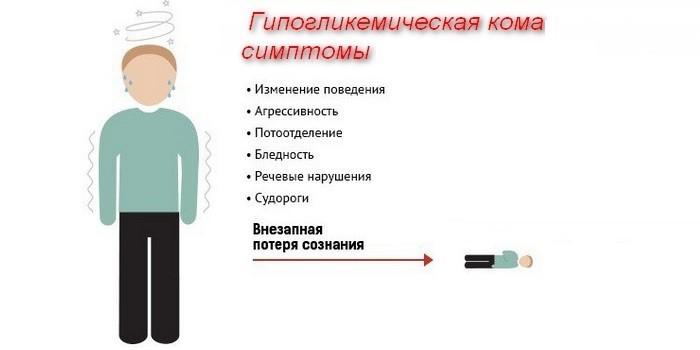 Симптоматика комы