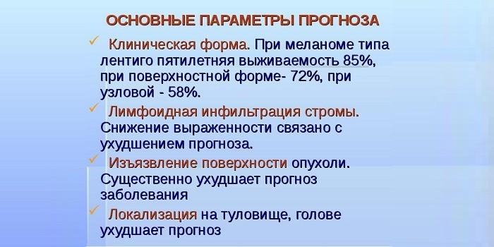 Основные параметры прогноза