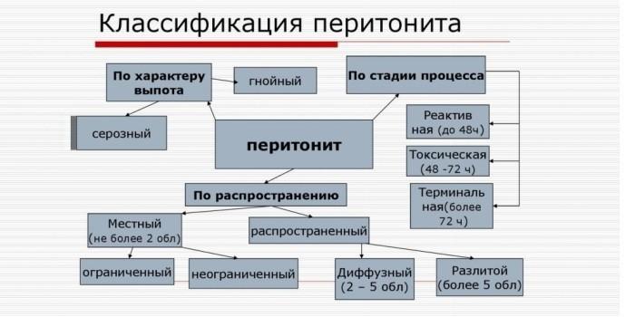 Классификация по видам