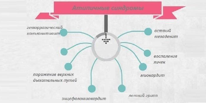 Атипичные симптомы