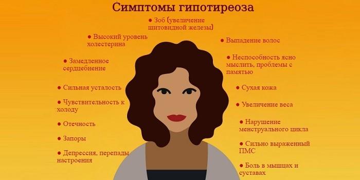 Сипмтомы гипотиреоза