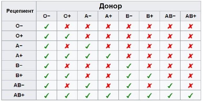 Совместимость по группам крови