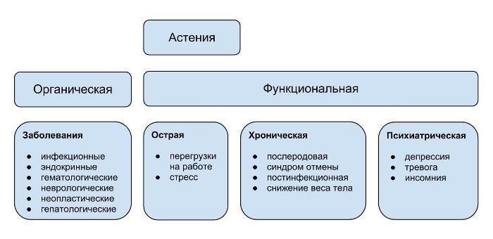 Классификация астении