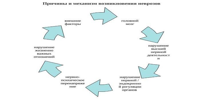 Причины неврозов