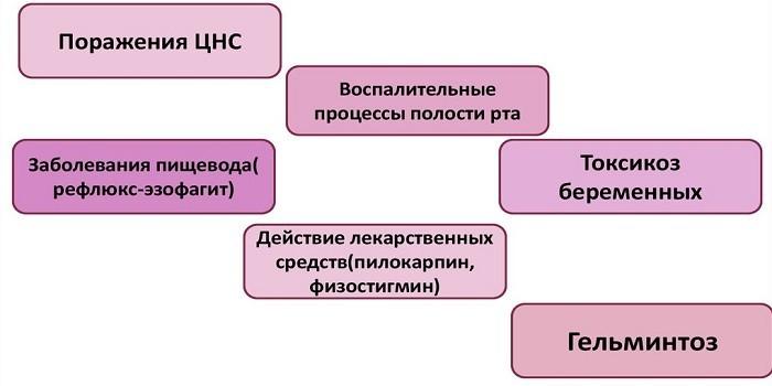 Причины гиперсаливации