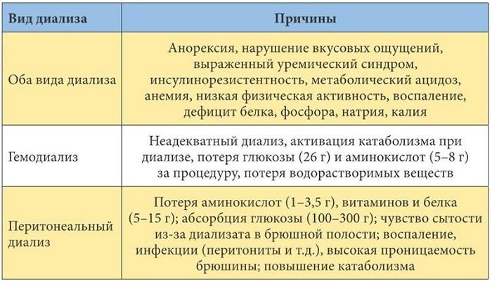 Показания и виды диализа