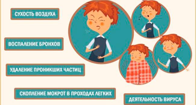 Причины кашля у ребенка