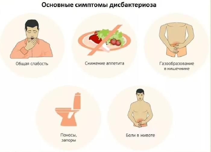 Симптоматика дисбактериоза