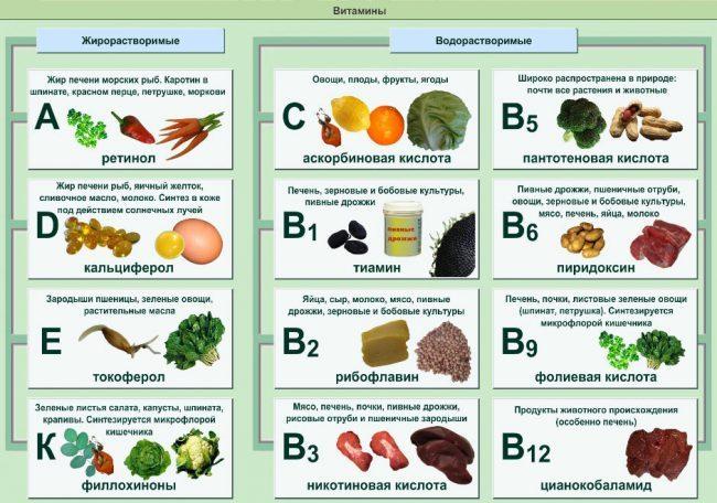 Продукты и витамины для быстрого срастания костей