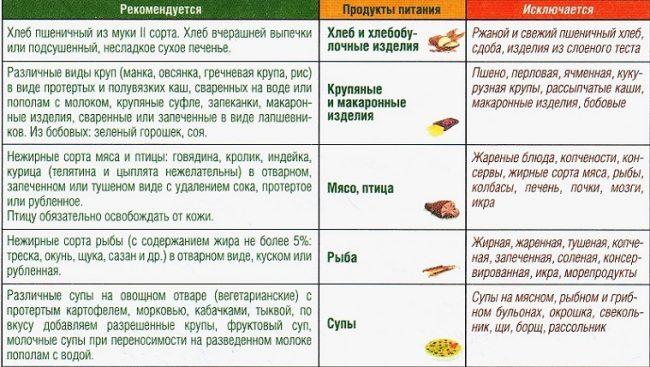 Щадящая диета при обострении хронического панкреатита